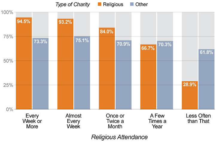 Religious individuals tend to give more to charitable causes